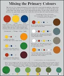 Color Mixing Chart For Hair Image Result For Food Colour Mixing Chart In 2019 Mixing