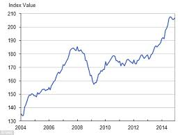 London Property Prices Chart House Price Chart Trade Setups That Work