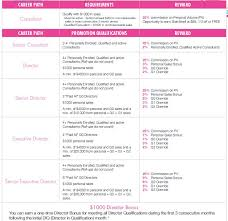 thirty one gifts pensation plan