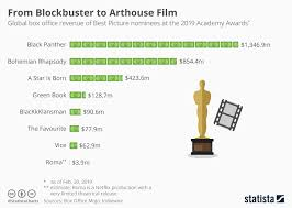 Chart From Blockbuster To Arthouse Film Statista