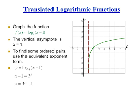 27 translated logarithmic functions graph the function the vertical asymptote