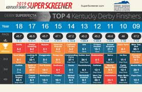 Keys To Cashing On The 2019 Kentucky Derby Superfecta