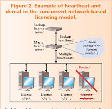 Software Licensing Model Figure 2 From Software Licensing Models Whats Out There