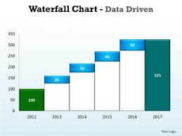Waterfall Chart Ppt Business Graphic Powerpoint Templates Business Waterfall