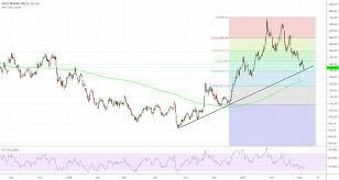 J150 Jse Gold Miners Index Ready To Be Accumulated Once