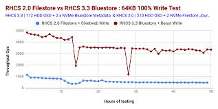 Red Hat Organization Chart Comparing Red Hat Ceph Storage 3 3 Bluestore Beast