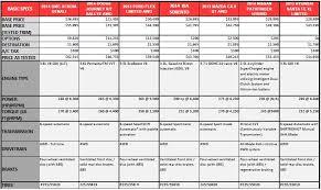 Ford Suv Size Comparison 2017 Ototrends Net