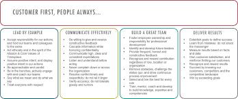 network engineer jobs in denton tx glassdoor leadership principles