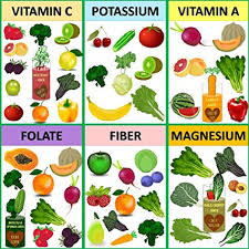 Nutrition Food Chart Amazon Com Healthy Nutritious Food Vitamin Chart Poster 13