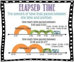 Elapsed Time Poster Math Anchor Charts Anchor Charts