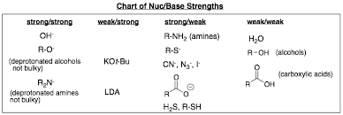 Nucleophile Strength Chart How To Classification Of Nucleophiles And Bases As Strong