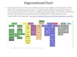 Fqhc Organizational Chart Empowering Nurses To Lead Ppt Download