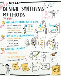 Reframing Design Thinking Design Synthesis Methods Part Ii Design Thinking Process