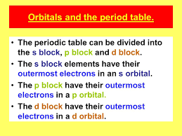 Electronic configuration and the period table. Orbitals and the ...