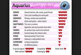 Aquarius Love Compatibility Chart Bedowntowndaytona Com