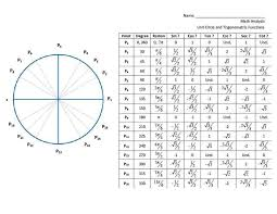 Unit Circle Chart With Radians And Degrees