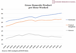 Gdp Per Hour Worked And Labour Market Reforms Economic