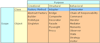What Is Design Pattern Best C Design Pattern What Is A Design Pattern