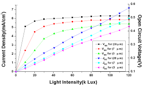 cur density voltage curve as a function of light intensity for diffe thickness cell