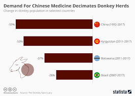 Chart Demand For Chinese Medicine Decimates Donkey Herds