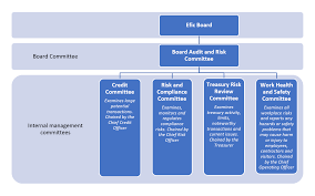 Dfat Org Chart Effectiveness Of The Export Finance And Insurance