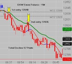 futures charts 97 best emini futures charts images on pinterest charts graphics
