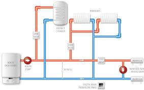 s plan plus underfloor heating wiring diagram wiring automotive Central Heating Pump Wiring Diagram standard control underfloor heating schematic wiring diagram w s plan plus underfloor heating wiring diagram central heating wiring diagram pump overrun
