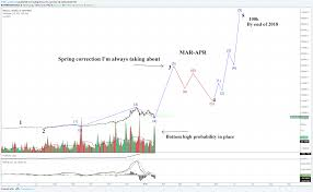 Full Wave Count On Bitcoin Aka Btc 100k In 2018 For