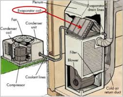 home ac condenser replacement cost. Beautiful Condenser Intended Home Ac Condenser Replacement Cost Vredevoogd Heating U0026 Cooling