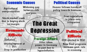 Image result for 1932 in the midst of the Great Depression, the nation's worst economic crisis.