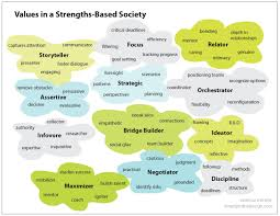 Examples Of Strengths Framework For A Strengths Based Society Emergent By Design