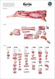 Swedish Charts Awesome Swedish Meat Chart I Found On Pinterest Love