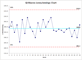 Trend And Shift Of Data In Levey Jennings Chart Levey Jennings Control Chart Excel Standard Deviation Chart