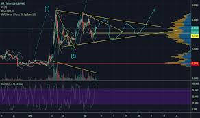 Xrp Usd Chart Tradingview Page 31 Xrp Usd Ripple Price Chart Tradingview