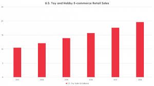 Toys R Us Diaper Chart The State Of The Toy Industry In A Digital World Netrush