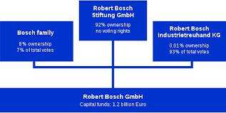 Power Tool Manufacturers Chart Robert Bosch Gmbh Wikipedia