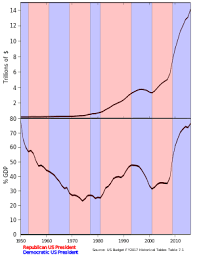 Deficit Spending Chart By President History Of The United States Public Debt Wikipedia