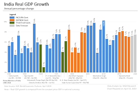 Gdp Growth Rate Comparison Chart India Gdp Data And Charts 1980 2020 Mgm Research