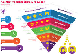 Content Marketing What Is Content Marketing Content Marketing In Dubai