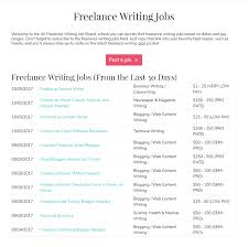 best ways to and hire quality lance writers all lance writing