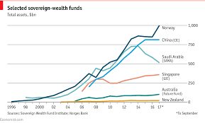 Norways Sovereign Wealth Fund Passes The 1trn Mark Daily