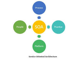 What Is Service Oriented Architecture Learn About Soa Testing Software Testing Class