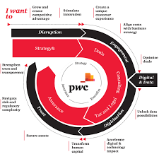 About Us Pwc Middle East