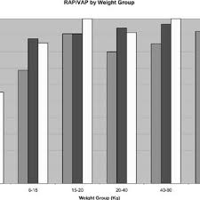 weight group figure 1 percent of patients undergoing acute normovolemic