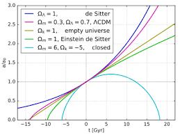 Age Of The Universe Wikipedia