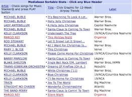 Itunes Holiday Chart Two Margos Christmas Singles Are In Top 20 Electra Star