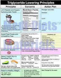 18 Surprising Ldl Food Chart