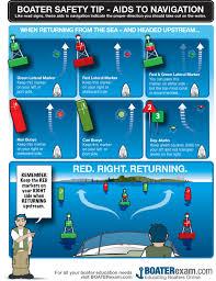 Flexible Under Pontoon Boat Gunnel Magazine know Improvement - Wiring Lights Nav To Your Underdeck Home Led 12v Starboard Waterproof Renovation Port Easy Sea White