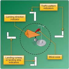 How To Interpret Segmented Circles Gleim Aviation