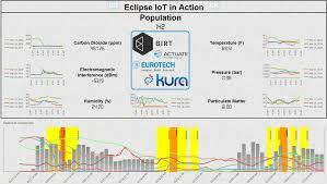 Creating An Iot Dashboard With Birt Opentext Blogs